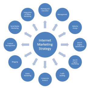 Effective Internet Marketing Strategy